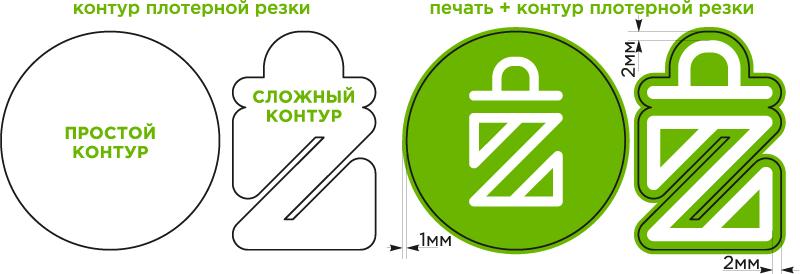 схема подготовки макета наклейки